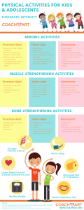 Moderate-Intensity Physical Activities for Kids and Adolescents (Infographic) | CoachArt